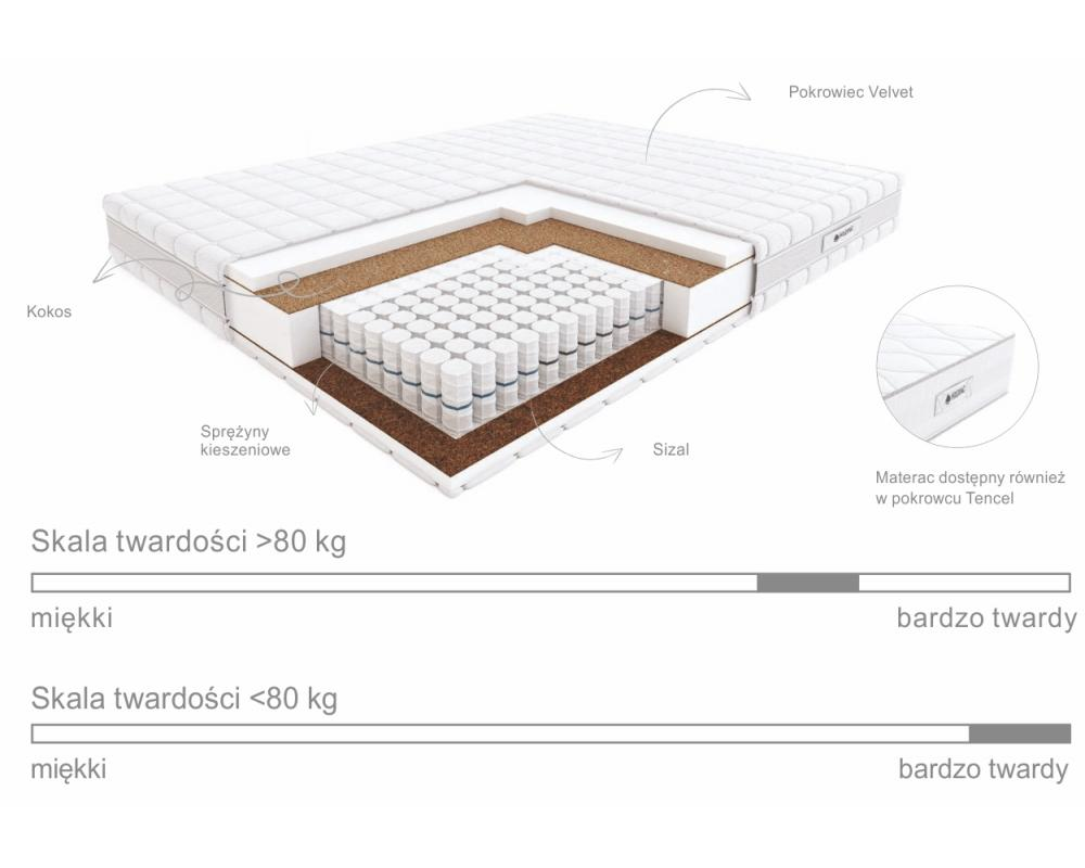 Schemat budowy, materac Pasodoble